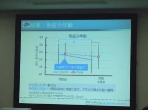 トンカットアリHi2014試験速報